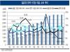 한국 제약산업, 세계 2위 일본보다 10년 뒤졌다