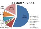 '16년 식품산업 생산실적 규모 73조3천여억원 전년비 4.1%성장