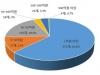 국내 바이오산업 수출 바이오의약분야가 38% 차지