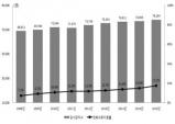 가정형-입원형 이용 시 입원형 단독보다 기간 2.5배