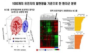 폐암 면역항암제 신규 바이오마커 발굴
