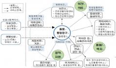 복지부, '커뮤니티케어 추진방향' 밝혀