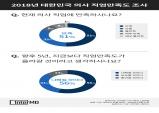 한국 의사 2명 중 1명만이 의사 직업에 '만족'