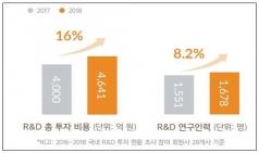 KRPIA, 글로벌 제약사들 작년 국내 R&D 투자 현황 결과 발표