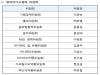 제약바이오협, 위원회 활성화로 회무경쟁력 강화