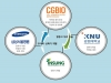 시지바이오 ECMO 개발, 범부처전주기의료기기연구개발사업 선정