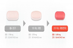 동아ST, 더 작아진 '슈가메트 서방정 5/1000mg' 출시