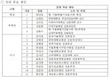 서울특별시간호사회, 17일 '제74회 정기 대의원총회' 개최